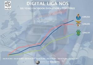 LigaNOS Crescimento em 6 anos de digital 3 grandes
